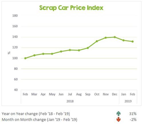 Scrap Car Price Index Feb 2018-Feb 2019 cartakeback