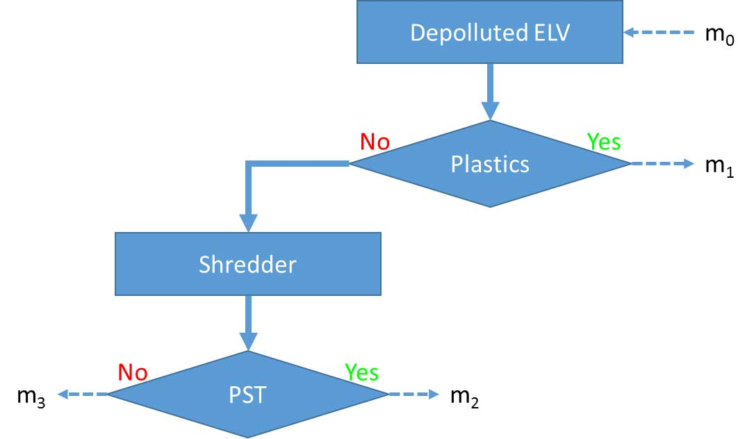 Dismantling vs Post Shredder Separation – A cost analysis | ATF