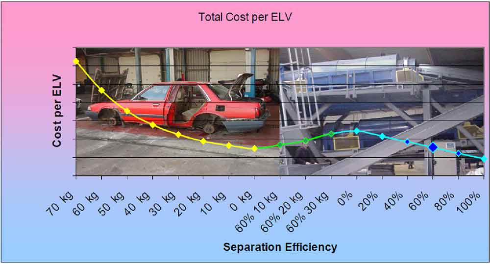 Separation efficiency - cost per ELV