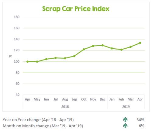 April 2019 Scrap Car Price Index