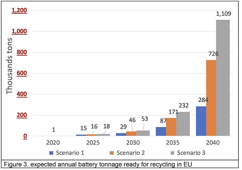 expected annual battery tonnage ready for recycling in EU