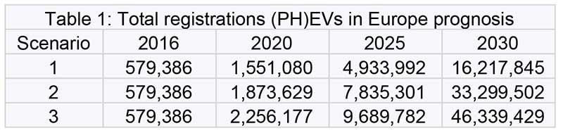 Total registrations (PH)EVs in Europe prognosis