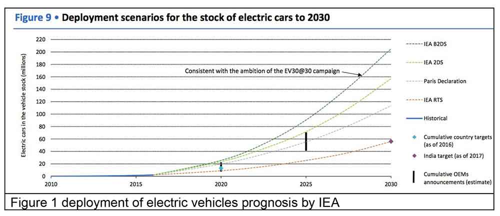 deployment of EVs prognosis by IEA