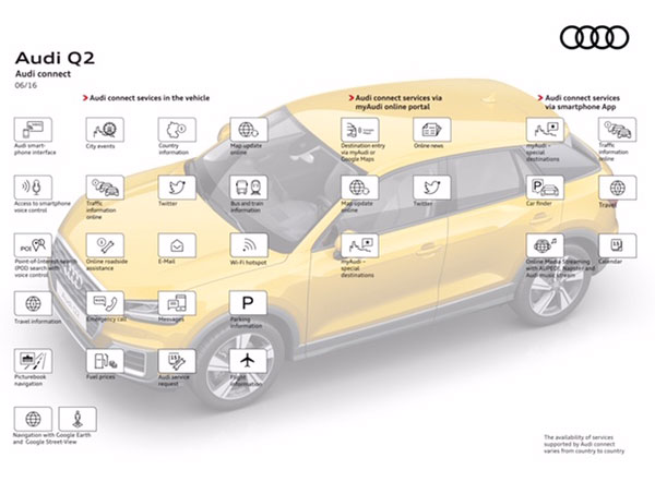 Audi Q2 connectivity