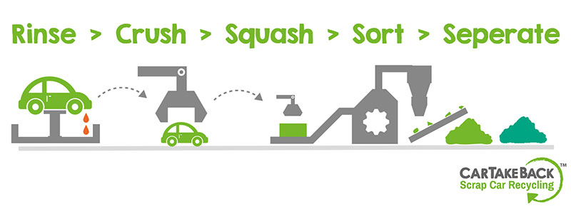 Recycle Week - Can vs Car – The Ease of Recycling a Car Legally