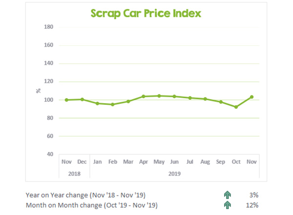 CarTakeBack's Scrap Car Price Update November 2019