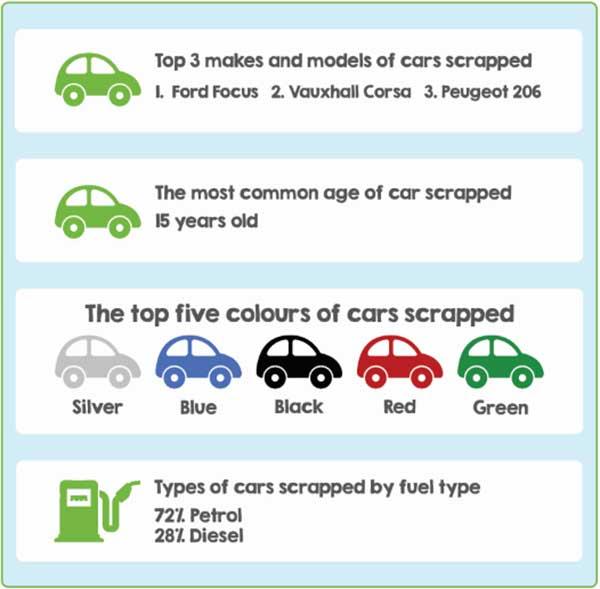 CaeTakeBack scrap car statistics 2019