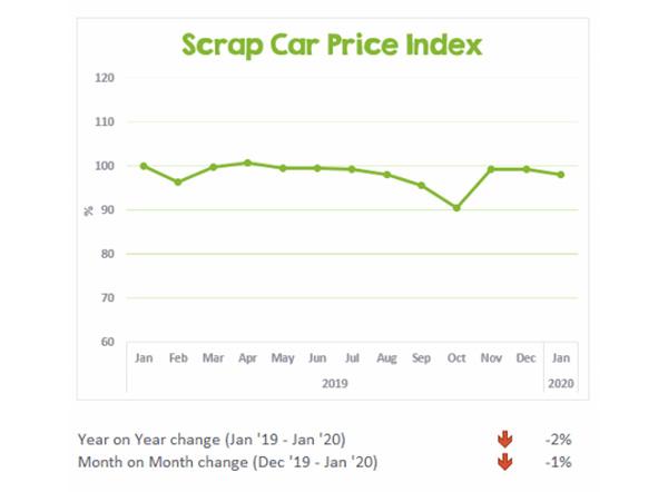 CarTakeBack's Scrap Car Price Index January 2020