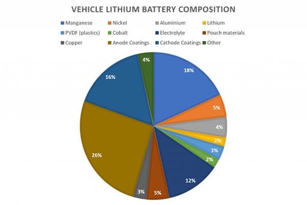 metal recovery - Composition-of-a-Lithium-Batttery