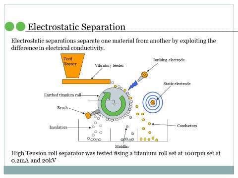 Electrostatic separator electric vehicles