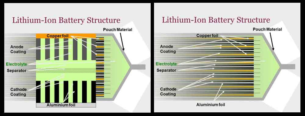 Structure of a Li-ion Car Battery Pouch electric vehicles