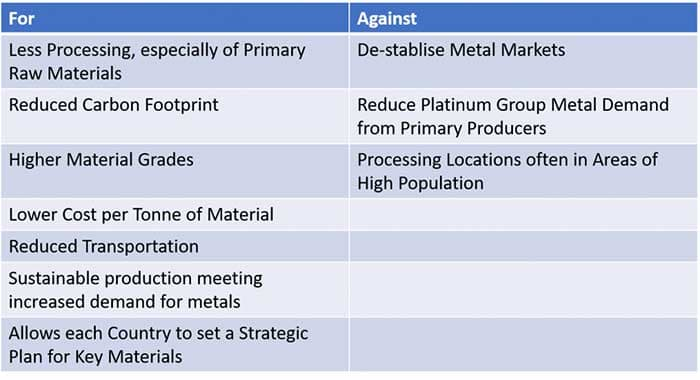 Advantages and Disadvantages of the Urban Mining Philosophy metal recovery