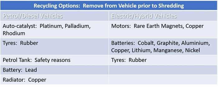 Challenge facing car recyclers with the onset of Electric Vehicle Recycling - metal recovery