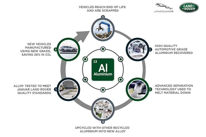 Jaguar Land Rover JLR upcycles aluminium to cut carbon emissions by 26%  infograph