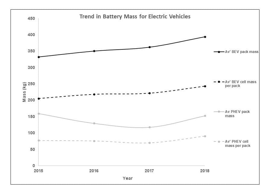 Are we ready for end of life Electric Vehicle batteries p two
