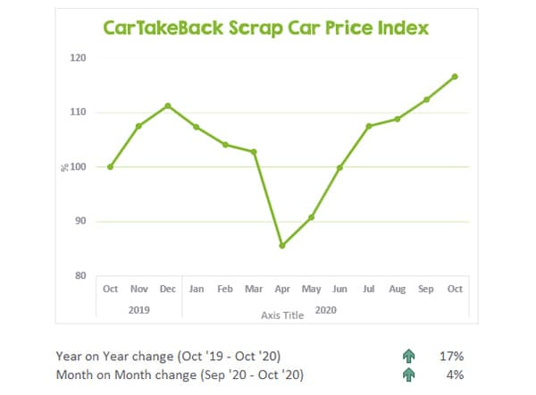CarTakeBack Scrap Car Price Update October 2020 f