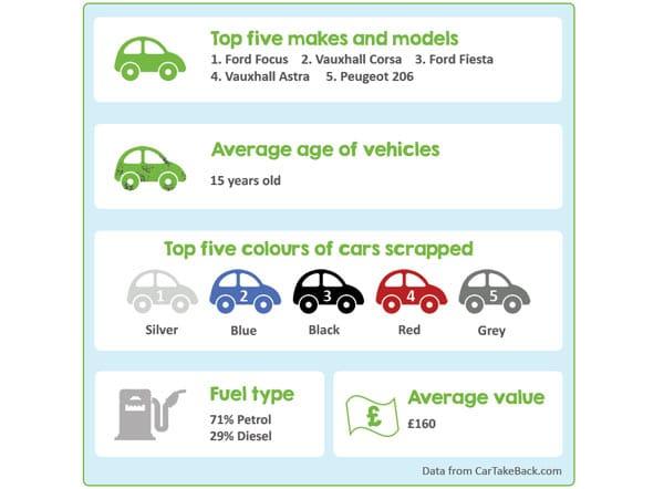 CarTakeBack 2020 Scrap Car Price Review p two