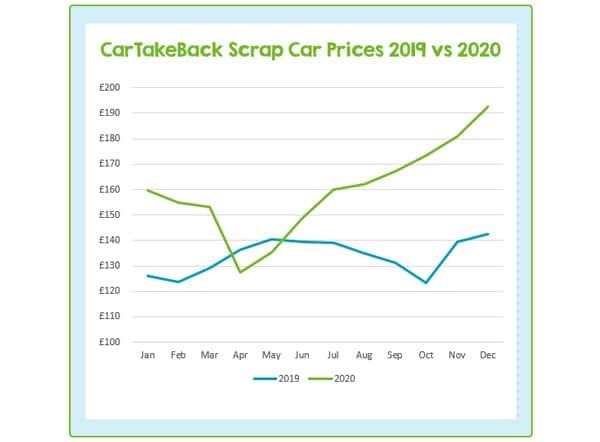 CarTakeBack 2020 Scrap Car Price Review p