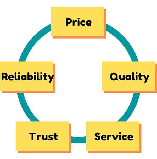 Customer care: Who Cares Wins! success