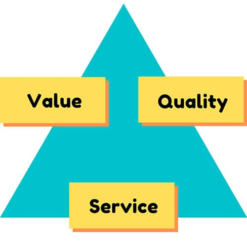 Customer care: Who Cares Wins! p two