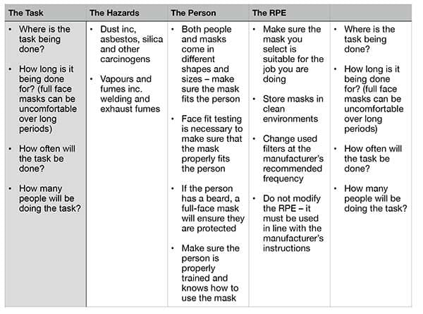 The Use of RPE (Dust Masks) in Vehicle Recycling t one
