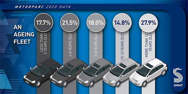 SMMT data shows average age of car rises to 8.4 years in the UK info one