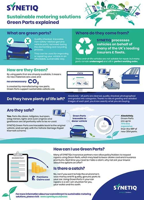 SYNETIQ's Guide to Green Parts: The foundations for sustainability p
