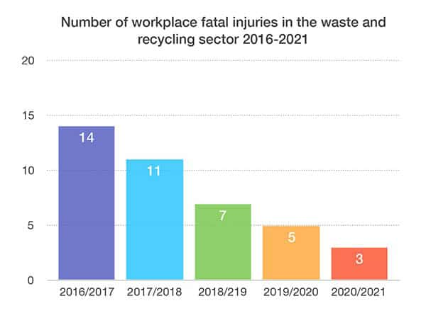 HSE releases annual workplace fatality figures for 2020/21 p